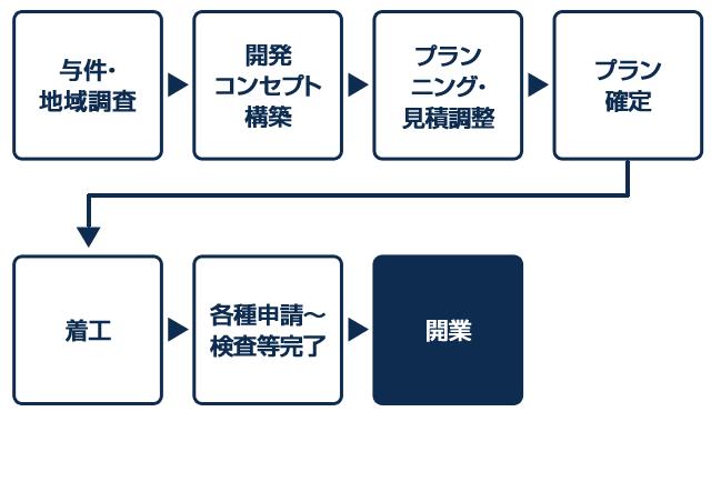 与件・地域調査 → 開発コンセプト構築 → プランニング・見積調整 → プラン確定 → 着工 → 各種申請〜検査等完了 → 開業
